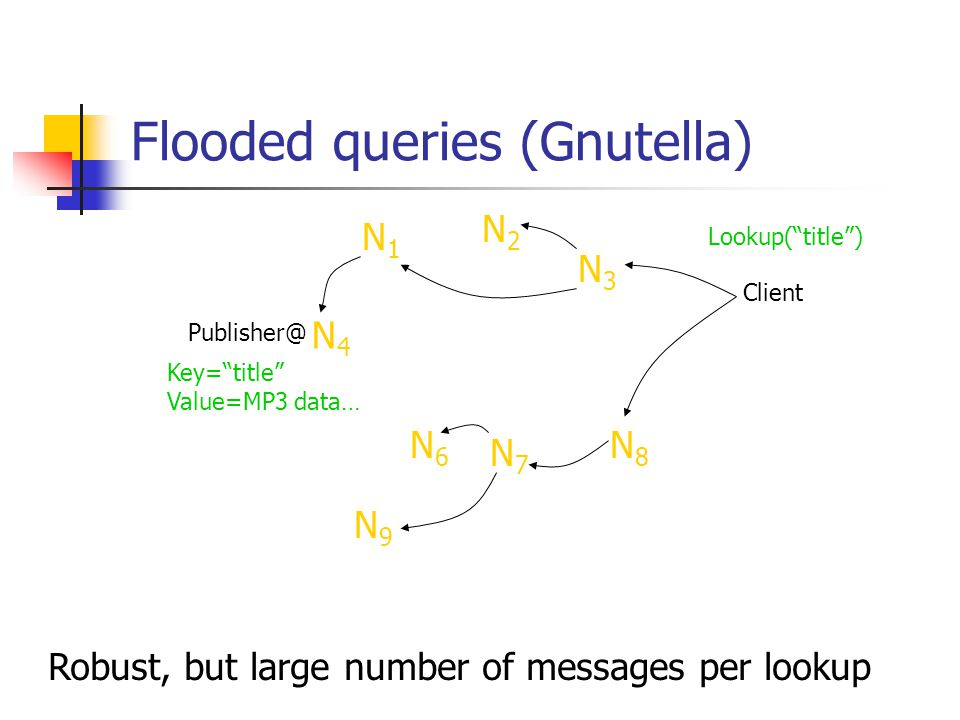 Flooded queries (Gnutella)