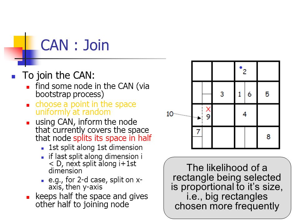 CAN : Join To join the CAN: