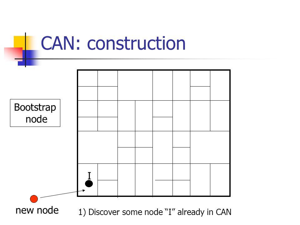 CAN: construction Bootstrap node I new node