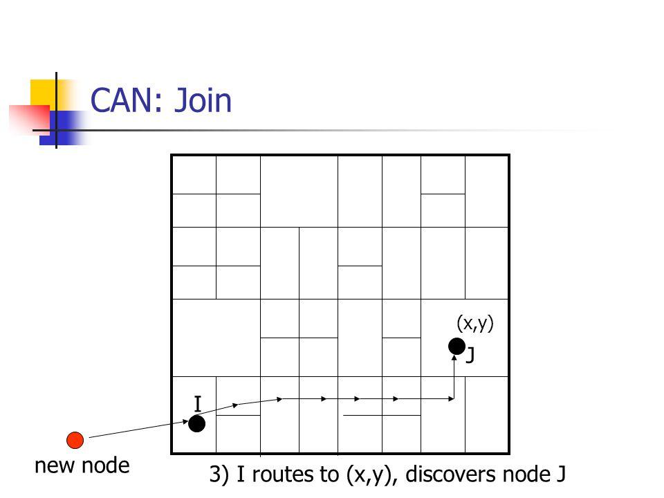 CAN: Join (x,y) J I new node 3) I routes to (x,y), discovers node J
