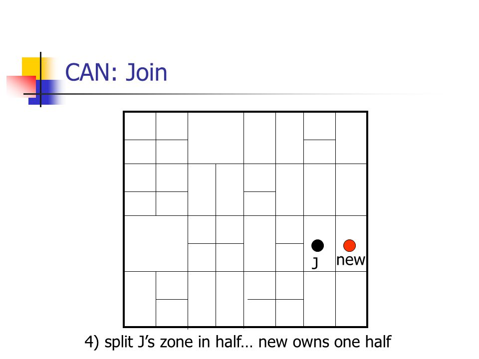 CAN: Join new J 4) split J's zone in half… new owns one half