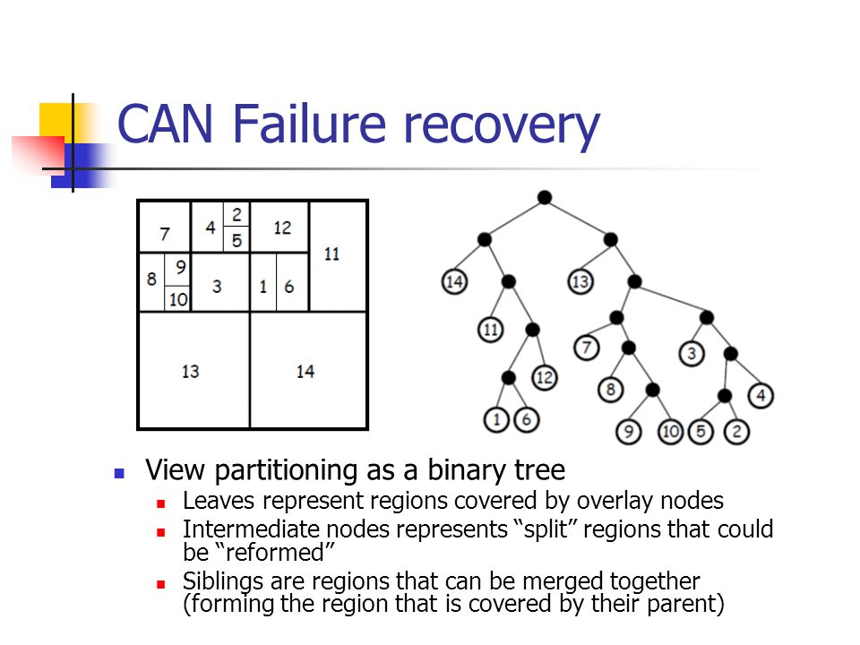 CAN Failure recovery View partitioning as a binary tree