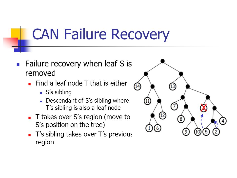 CAN Failure Recovery Failure recovery when leaf S is removed