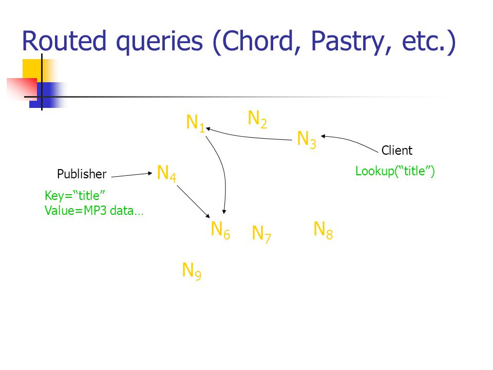 Routed queries (Chord, Pastry, etc.)