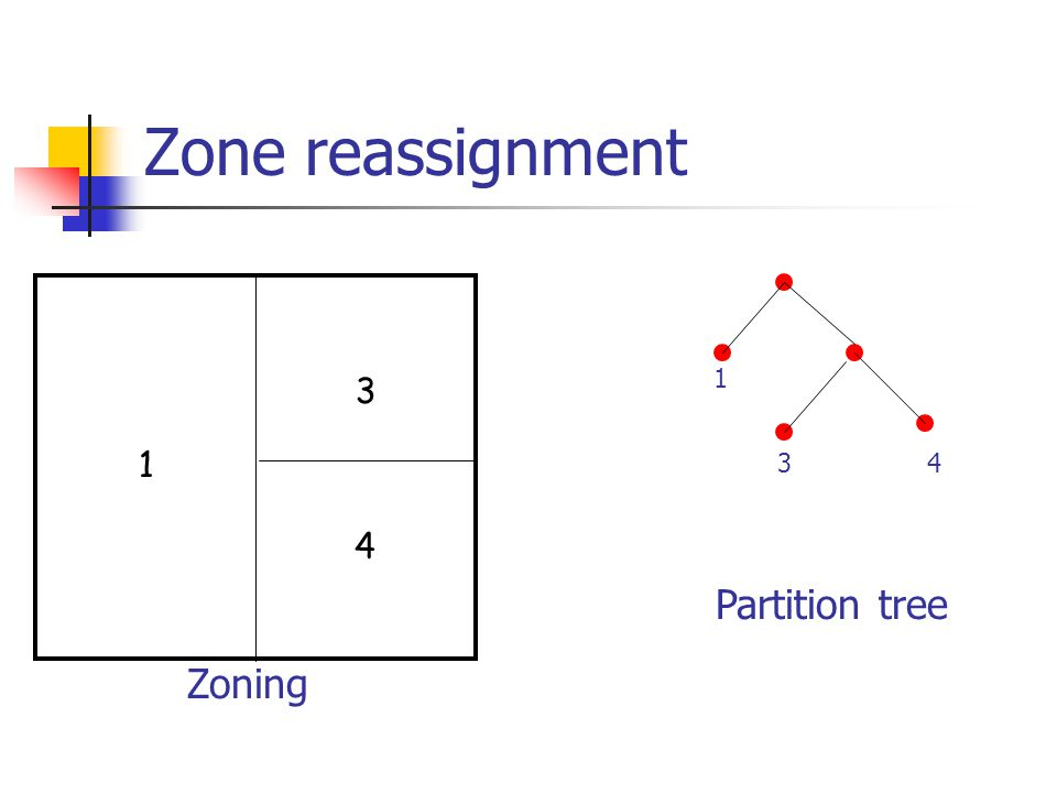 Zone reassignment 1 3 1 3 4 4 Partition tree Zoning