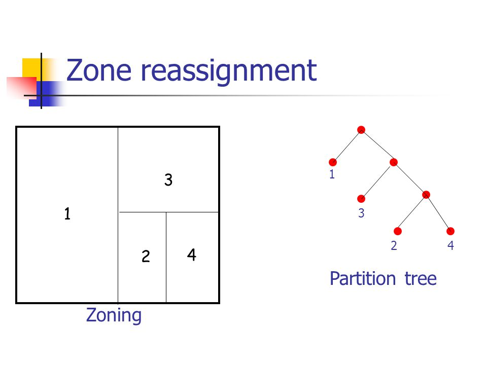 Zone reassignment 1 3 1 3 2 4 2 4 Partition tree Zoning