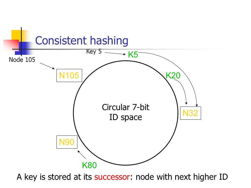 Consistent hashing K5 N105 K20 Circular 7-bit ID space N32 N90 K80
