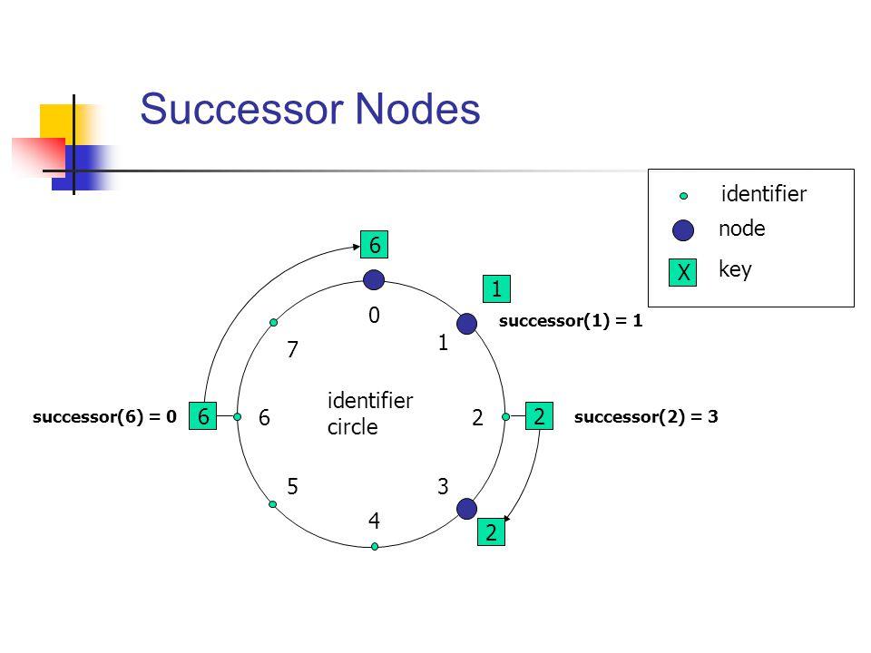 Successor Nodes identifier node X key 6 4 2 6 5 1 3 7 1 identifier