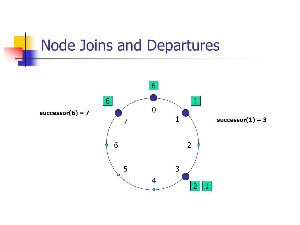 Node Joins and Departures