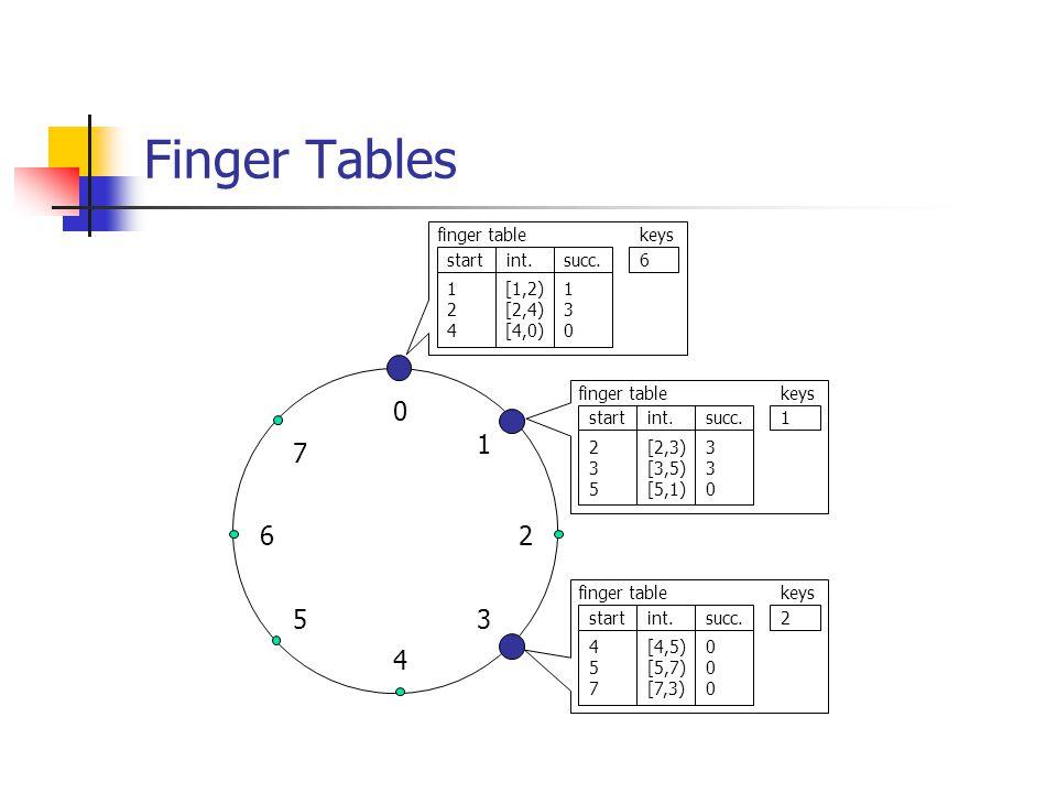 Finger Tables 4 2 6 5 1 3 7 finger table start int. succ. keys 6 1 2 4