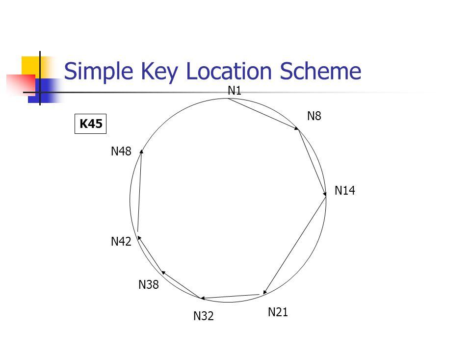 Simple Key Location Scheme