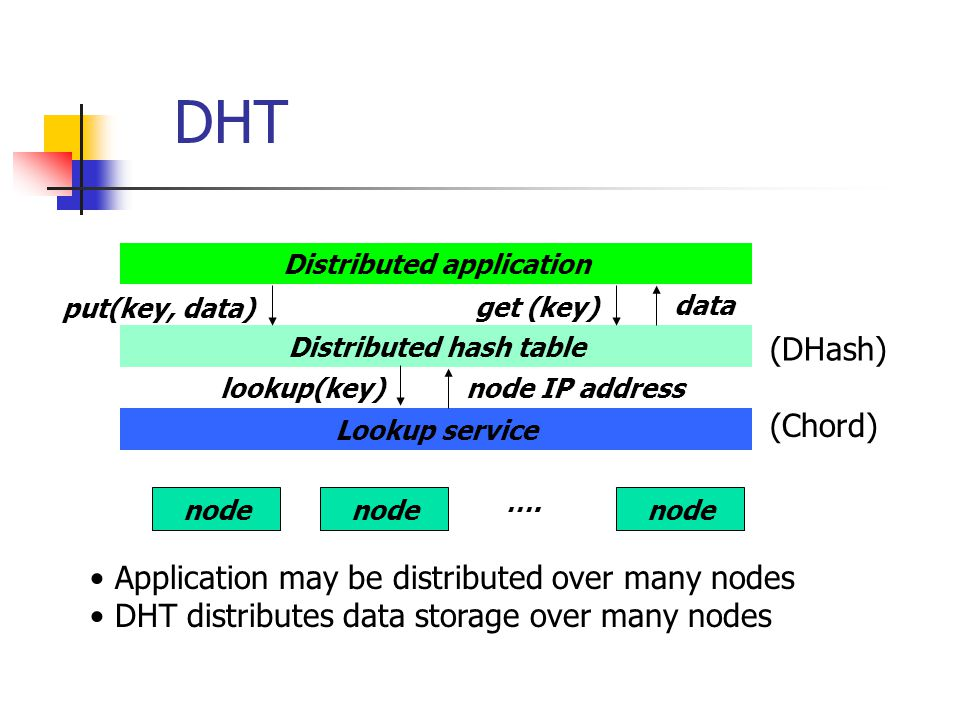Distributed application Distributed hash table
