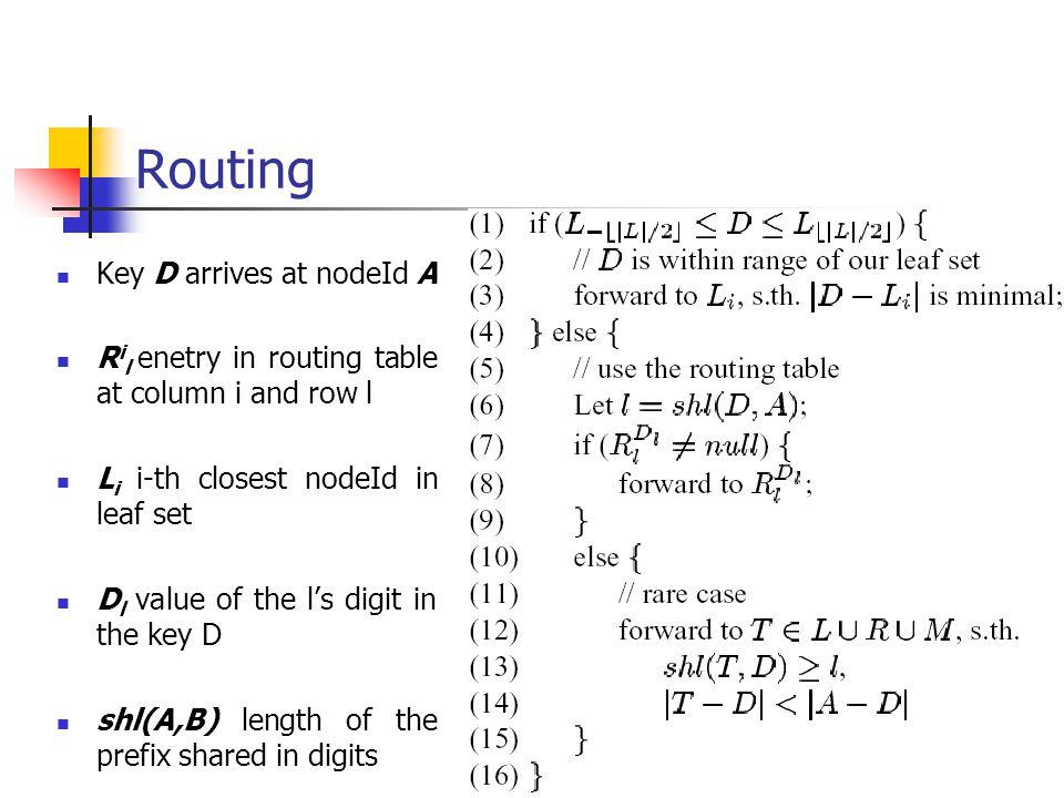 Routing Key D arrives at nodeId A