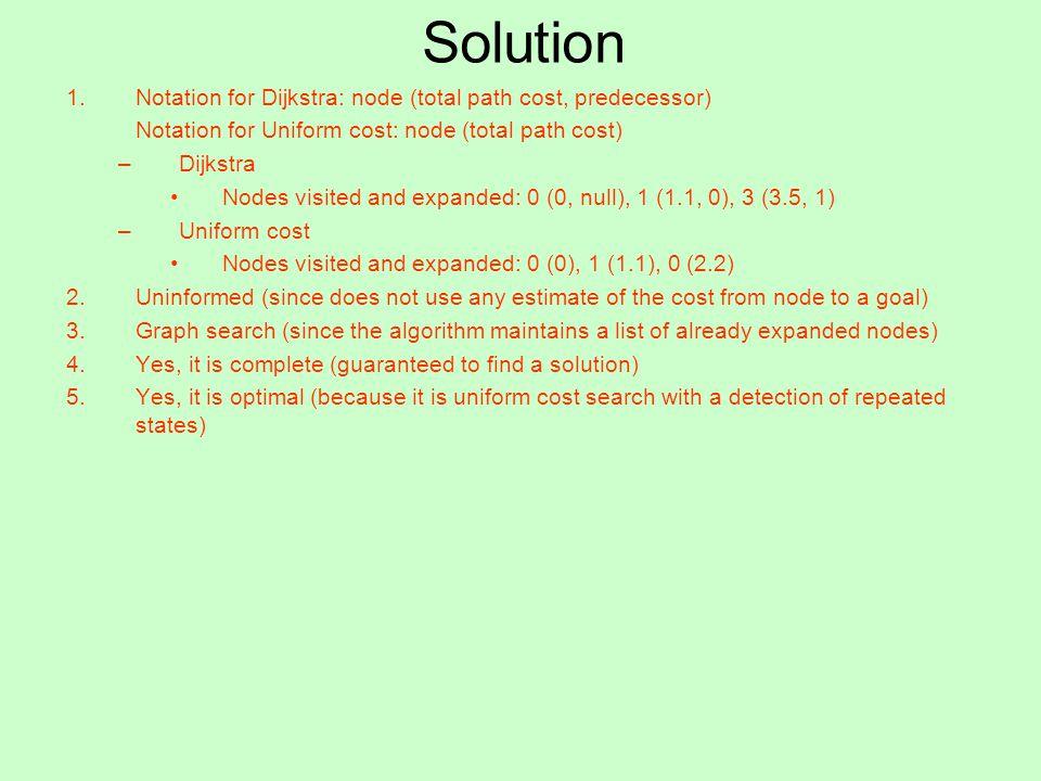 Solution Notation for Dijkstra: node (total path cost, predecessor)