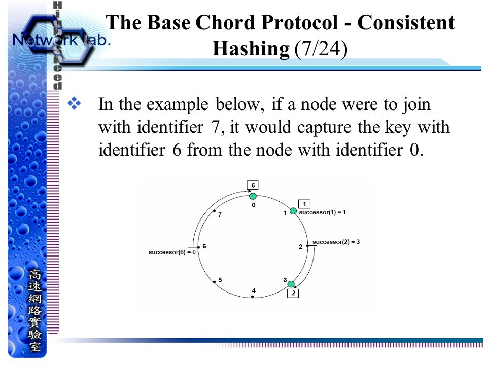 The Base Chord Protocol - Consistent Hashing (7/24)