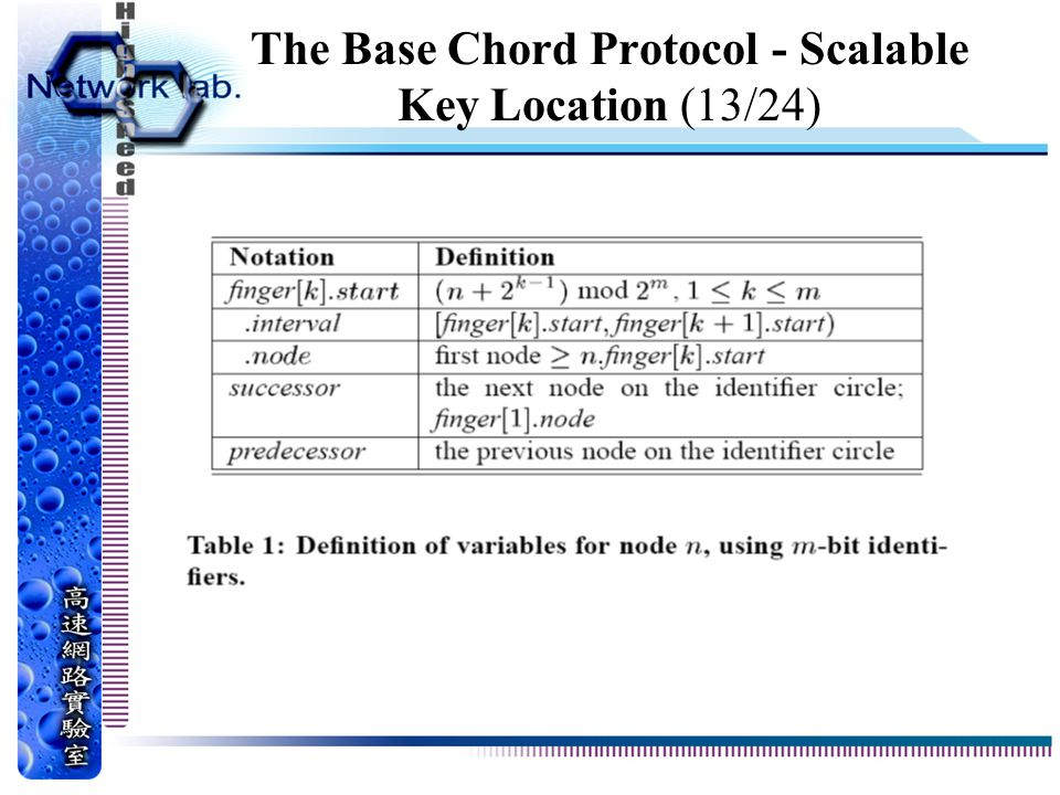 The Base Chord Protocol - Scalable Key Location (13/24)