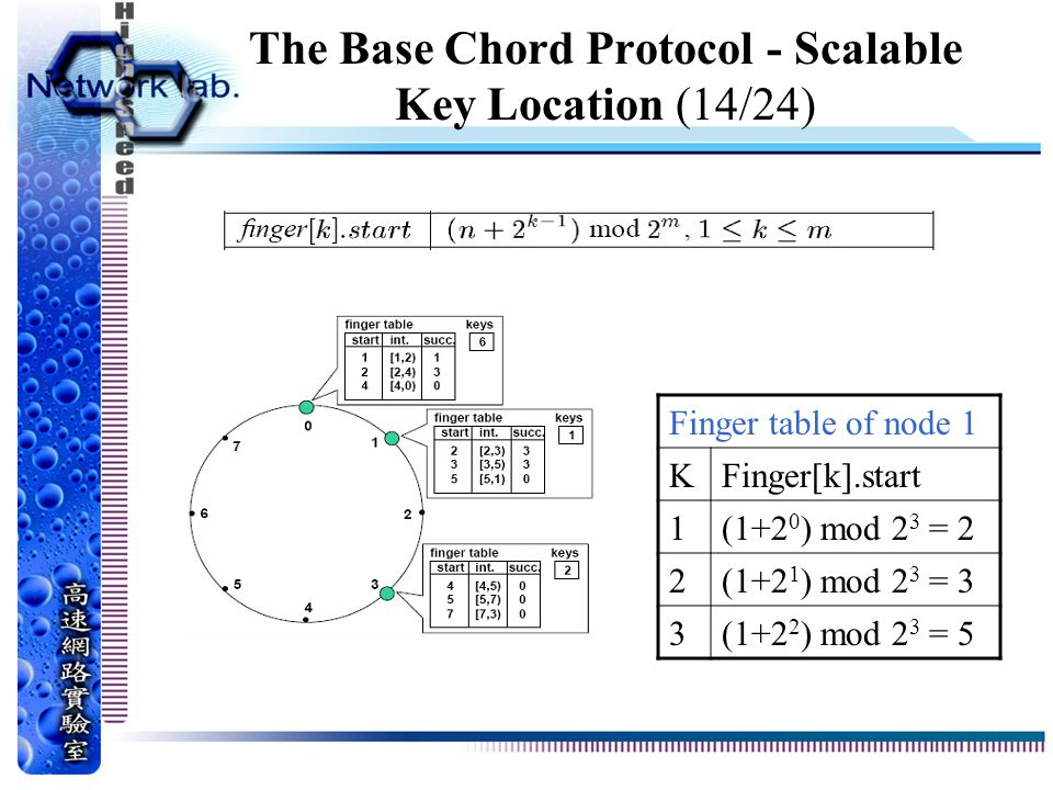 The Base Chord Protocol - Scalable Key Location (14/24)