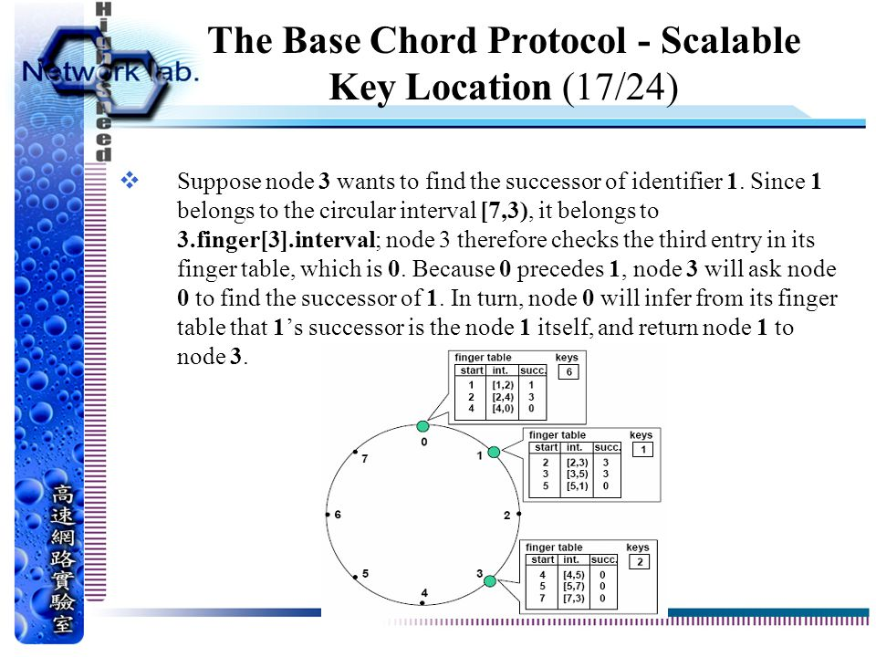 The Base Chord Protocol - Scalable Key Location (17/24)