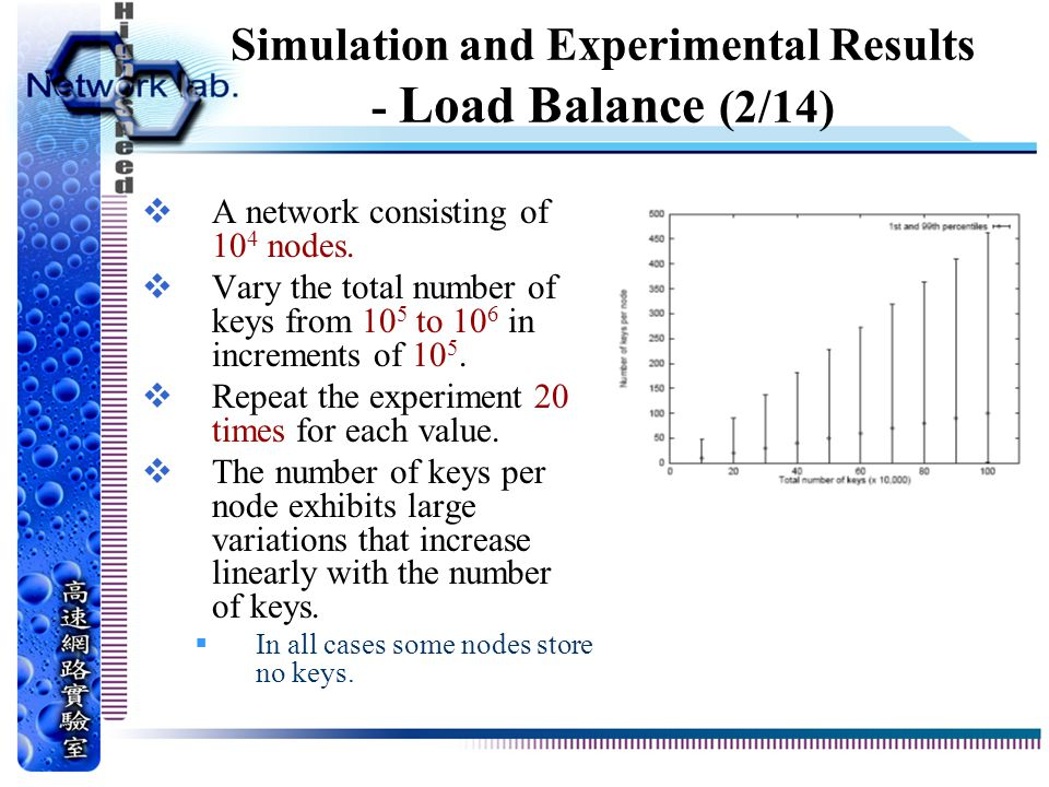 Simulation and Experimental Results - Load Balance (2/14)