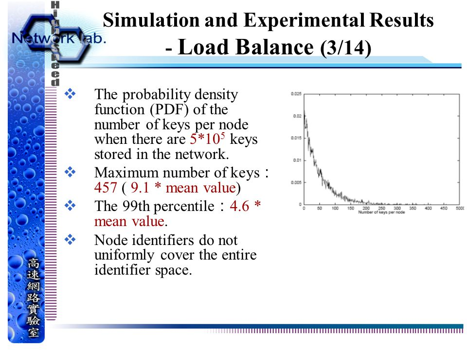 Simulation and Experimental Results - Load Balance (3/14)