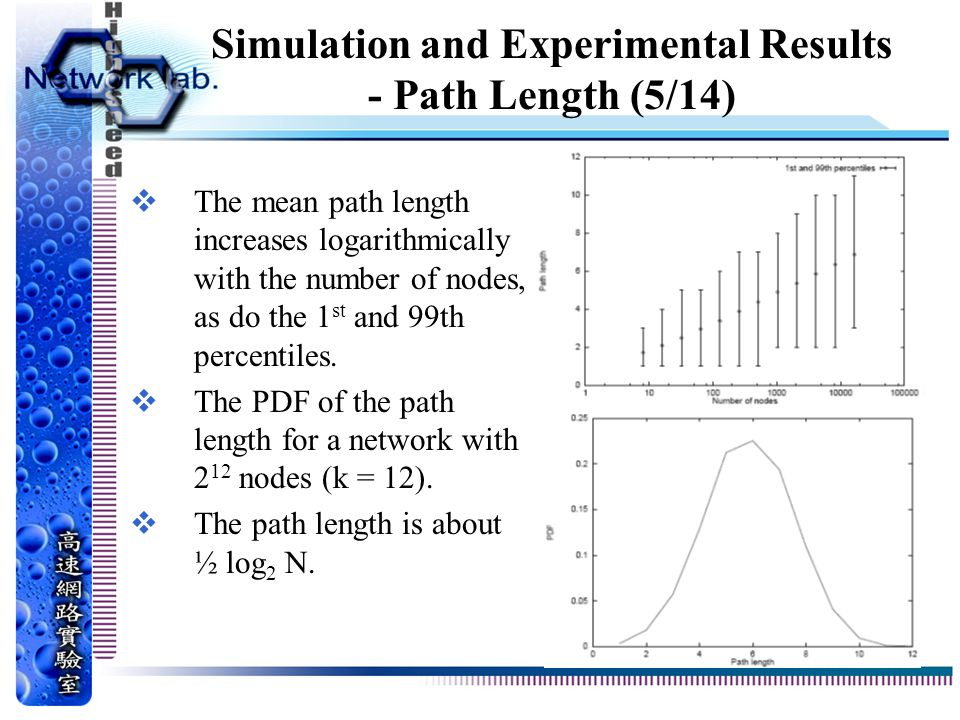 Simulation and Experimental Results - Path Length (5/14)