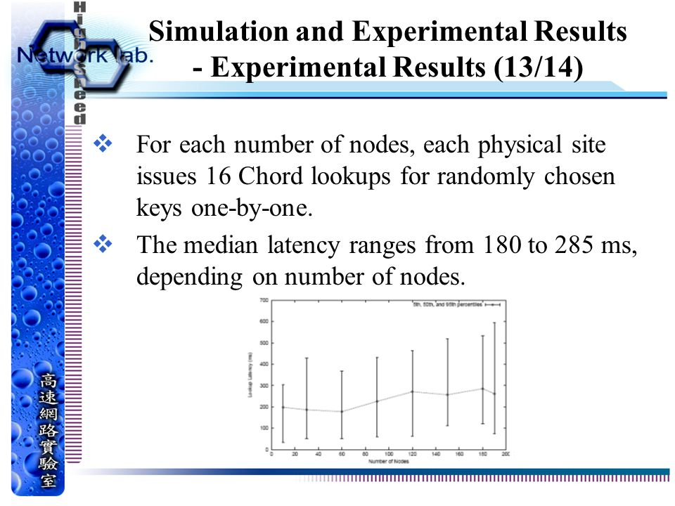 Simulation and Experimental Results - Experimental Results (13/14)