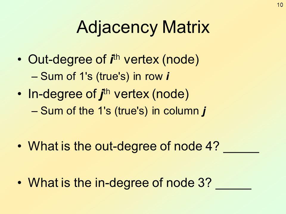 Adjacency Matrix Out-degree of ith vertex (node)