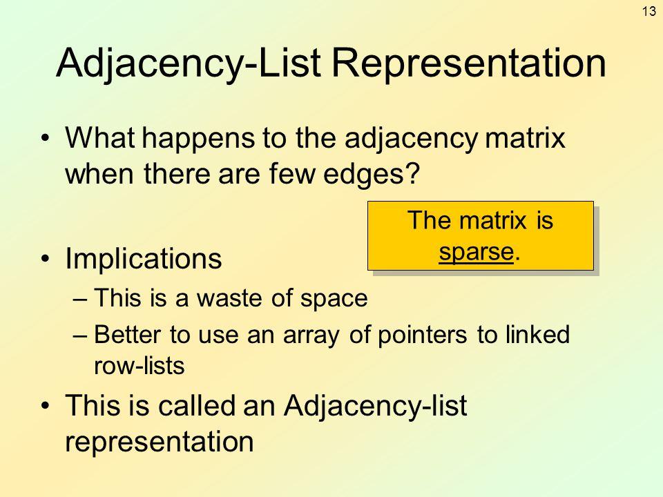 Adjacency-List Representation