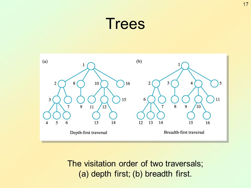 Trees The visitation order of two traversals; (a) depth first; (b) breadth first.