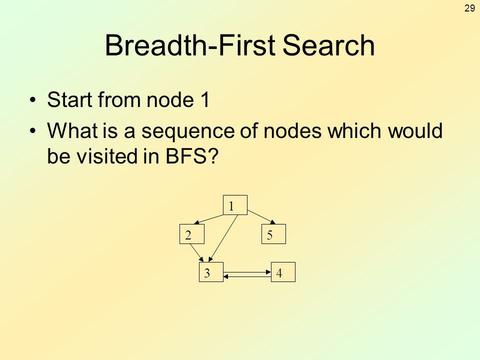 Breadth-First Search Start from node 1