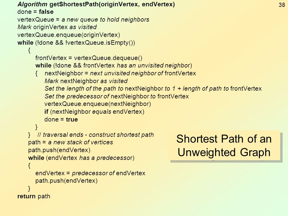 Shortest Path of an Unweighted Graph