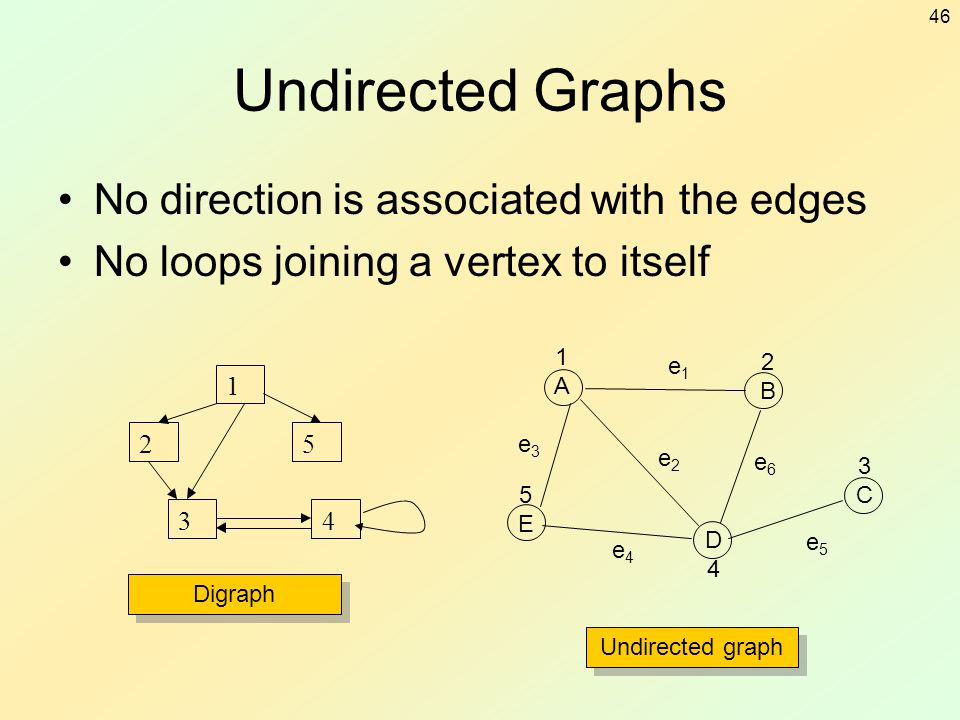 Undirected Graphs No direction is associated with the edges