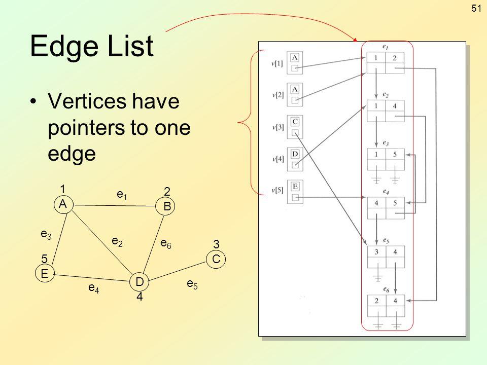 Edge List Vertices have pointers to one edge 1 A 2 B e1 e3 e2 e6 3 C