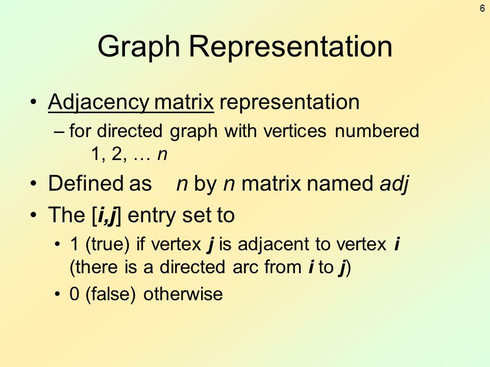Graph Representation Adjacency matrix representation