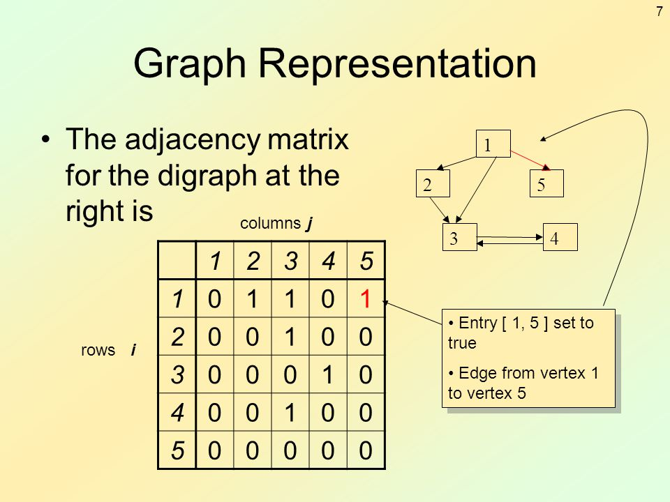 Graph Representation The adjacency matrix for the digraph at the right is. 1. 2. 3. 5. 4. columns j.