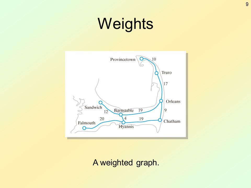 Weights A weighted graph.