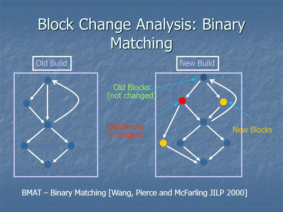 Block Change Analysis: Binary Matching
