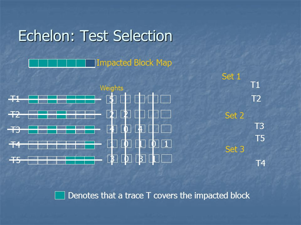 Echelon: Test Selection
