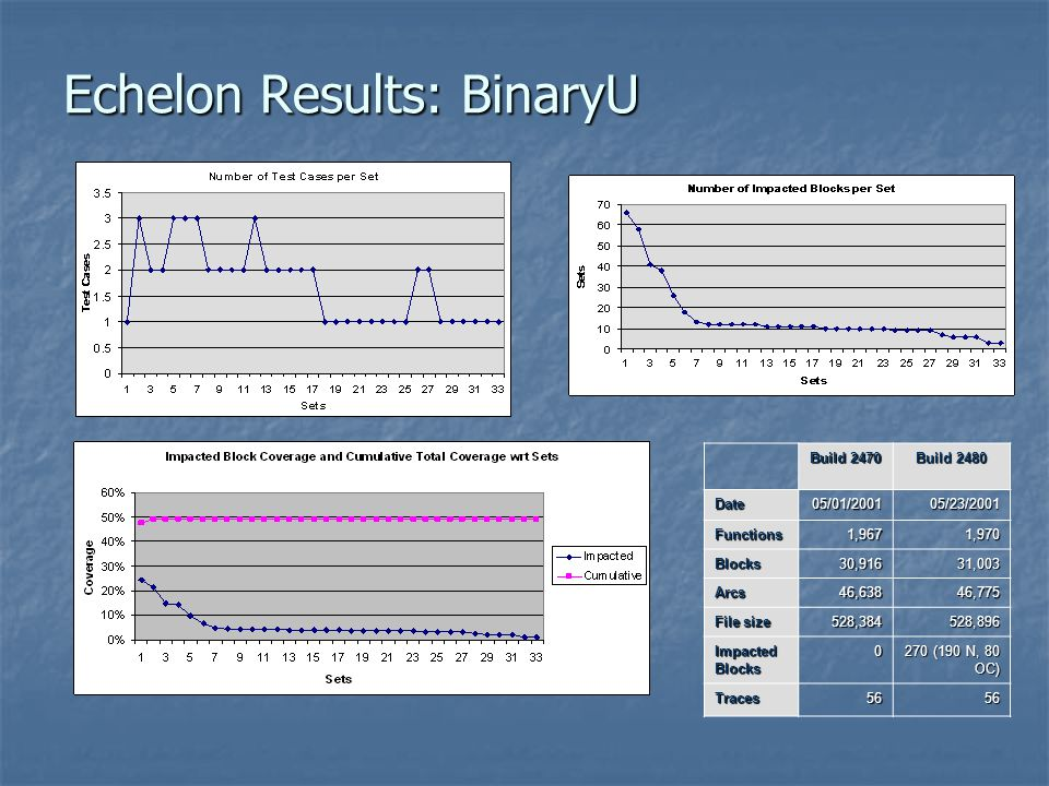Echelon Results: BinaryU