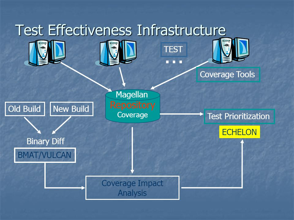 Test Effectiveness Infrastructure