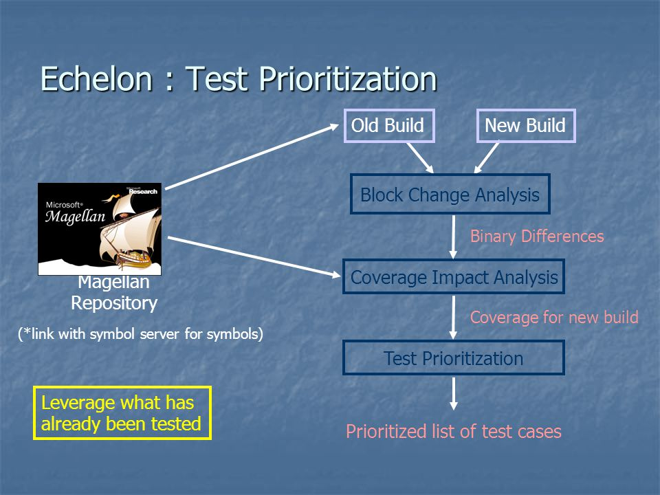 Echelon : Test Prioritization