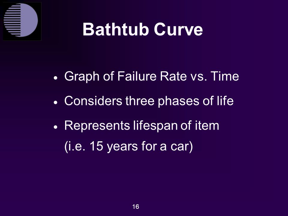 Bathtub Curve Graph of Failure Rate vs. Time