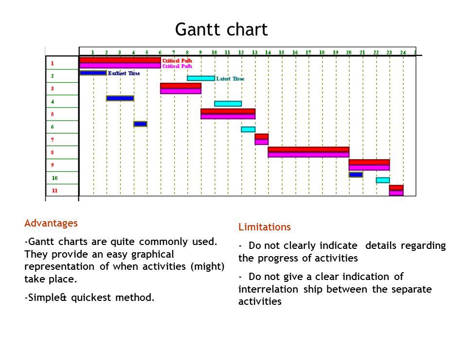 Gantt chart Advantages Limitations