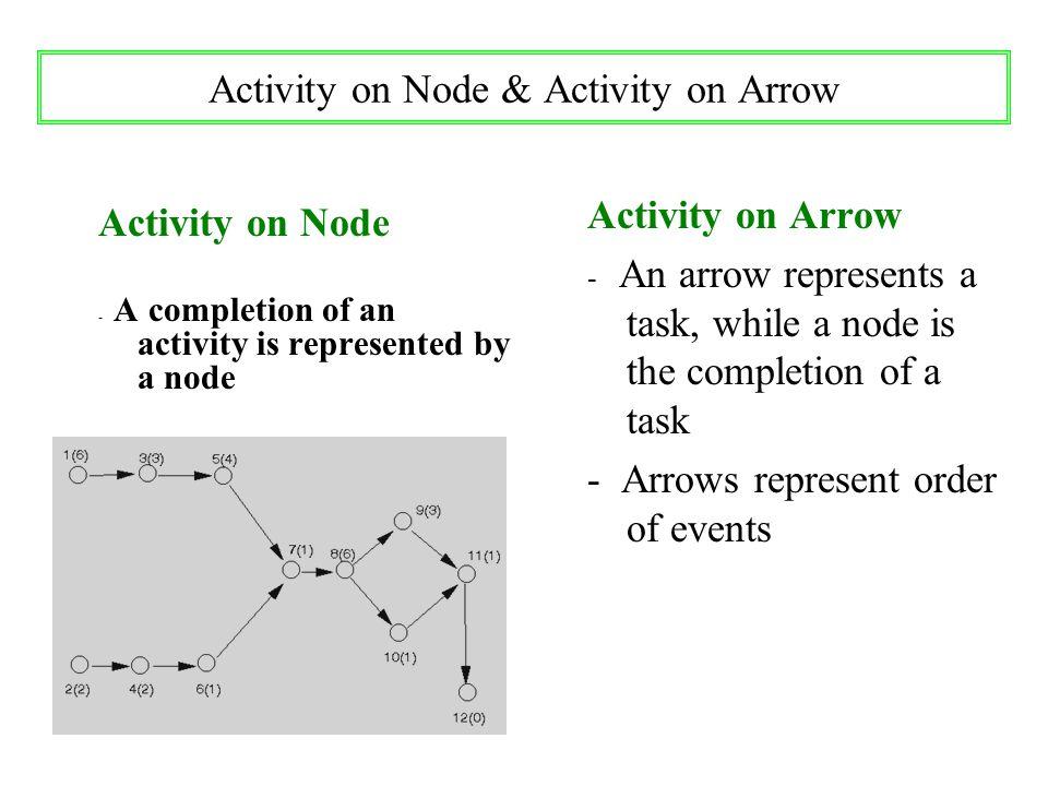 Activity on Node & Activity on Arrow