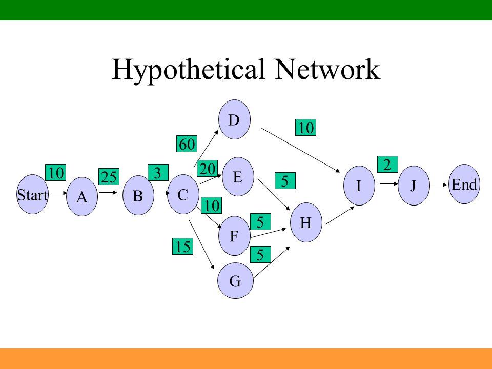 Hypothetical Network G B H I A D Start C E F J End 10 25 3 60 20 15 5
