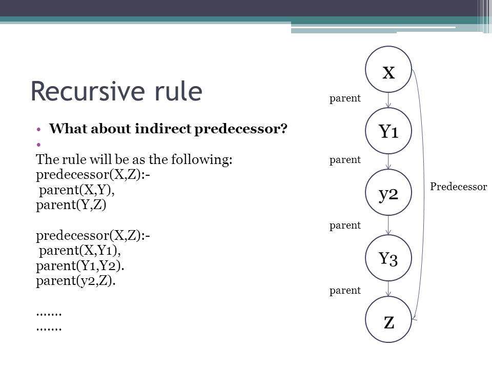 Recursive rule x z Y1 y2 Y3 What about indirect predecessor