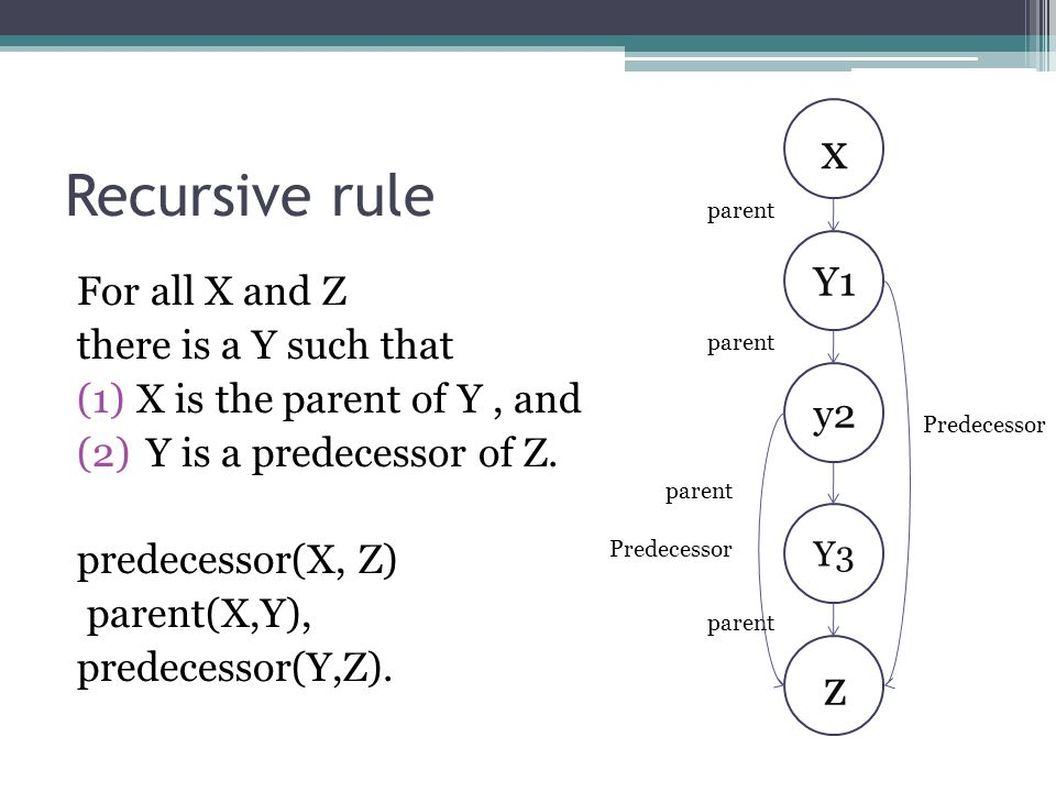 Recursive rule x z Y1 For all X and Z there is a Y such that