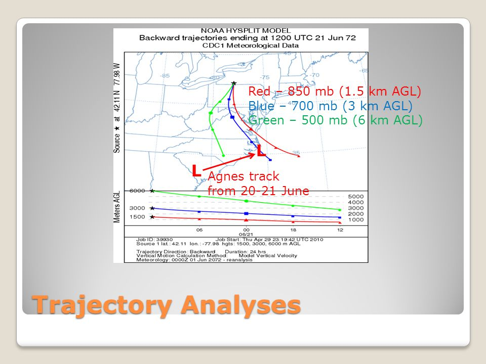 Trajectory Analyses L L Red – 850 mb (1.5 km AGL)
