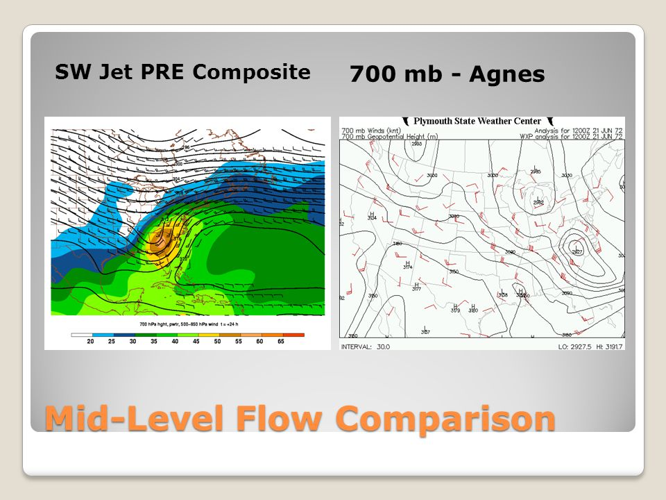 Mid-Level Flow Comparison