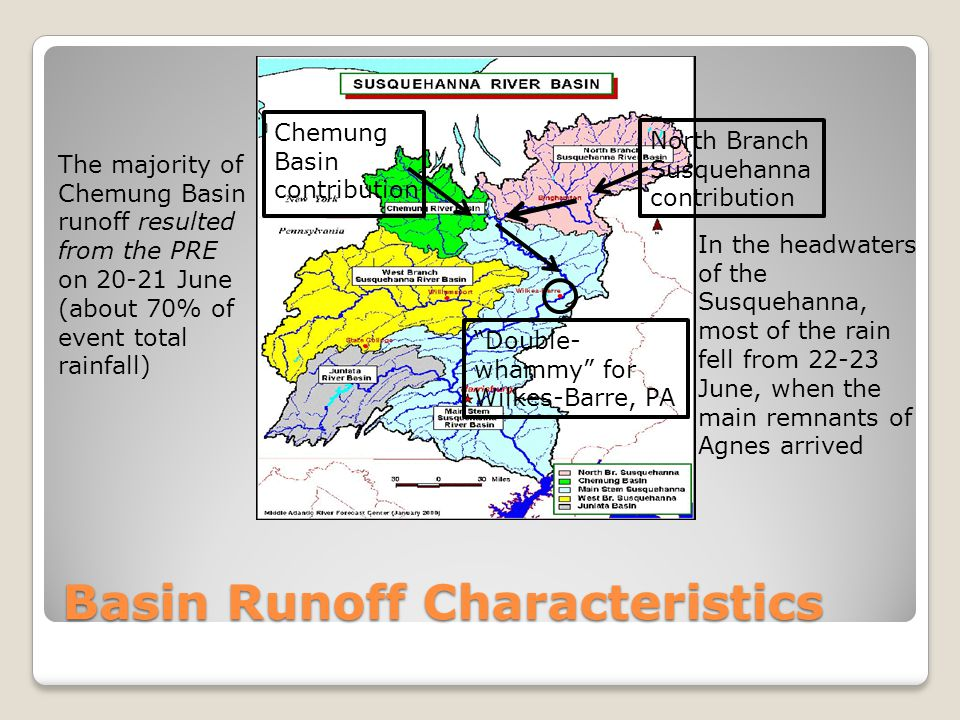 Basin Runoff Characteristics
